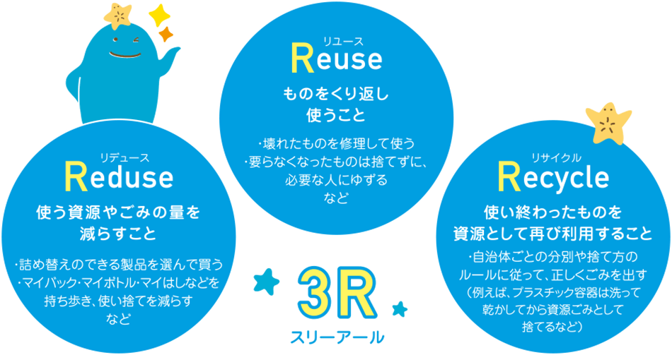 Reuse、Reduse、Recycleに取り組んで、ごみを減らそう!