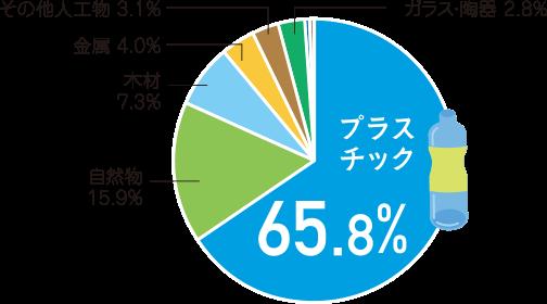 海洋ごみ 種類別の割合(個数) 65%がプラスチック
