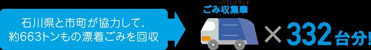 石川県と市町が協力して、約663トンもの漂着ごみを回収 ごみ収集車×332台分!