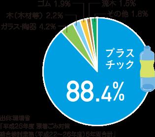 漂着ごみの88.4%がプラスチック