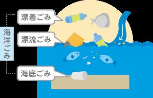 漂着ごみは、ごみを道路などにポイ捨てしたりすると、風や雨で飛ばされて河川に入り、海や海岸に流れ着いてしまいます。